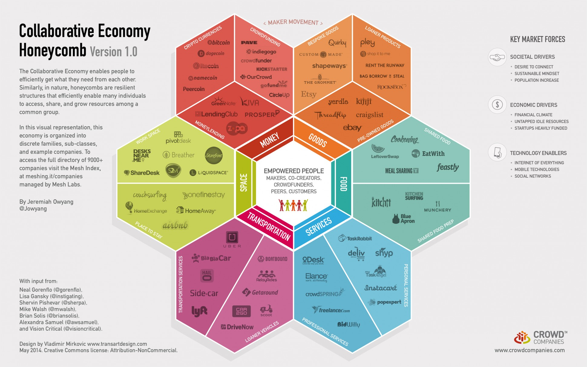 The Collaborative Economy 'honeycombe' by Crowdcompanies . Designed by Vladimir Mirkovic