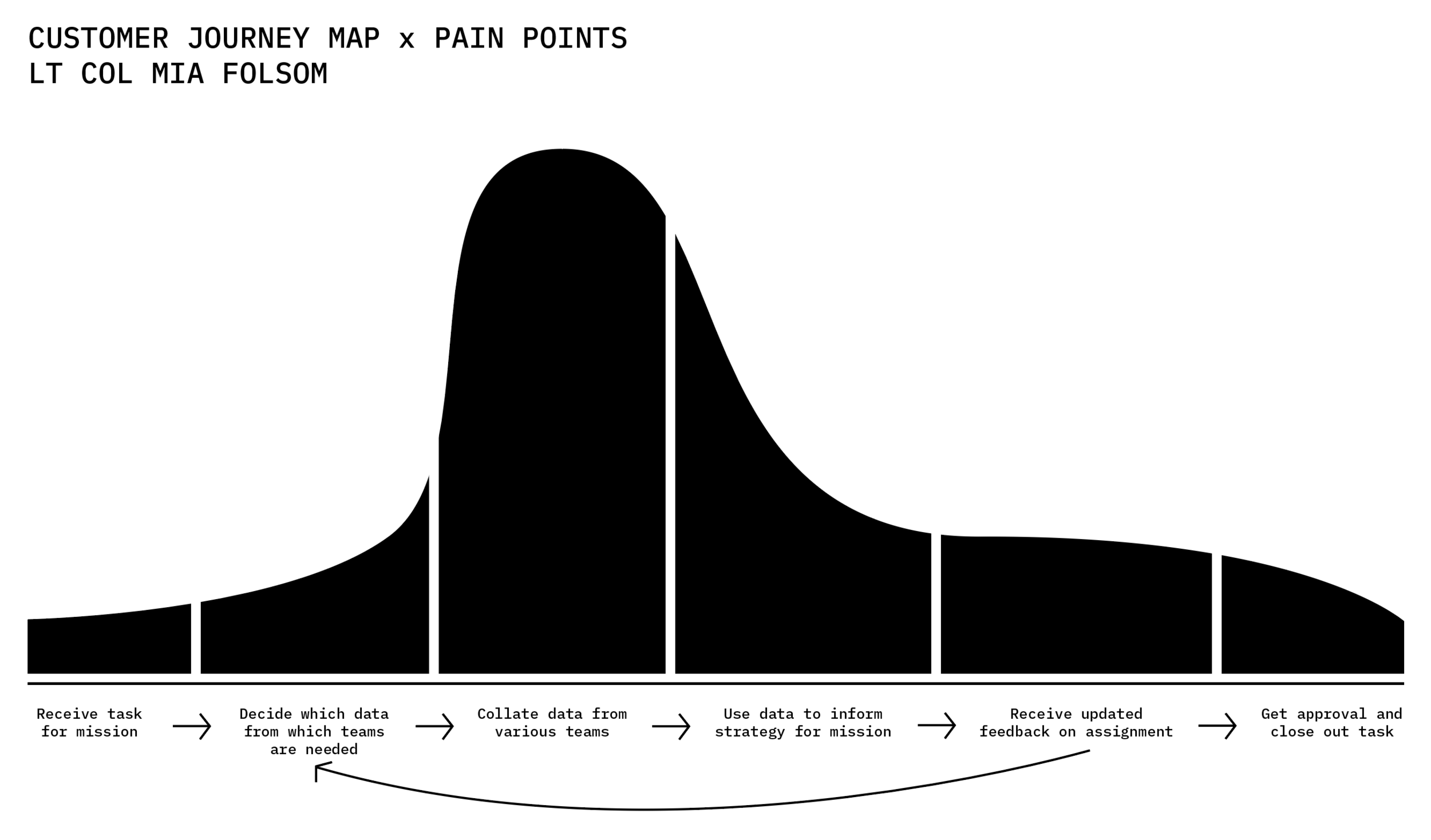 Customer Journey Map x Pain Points