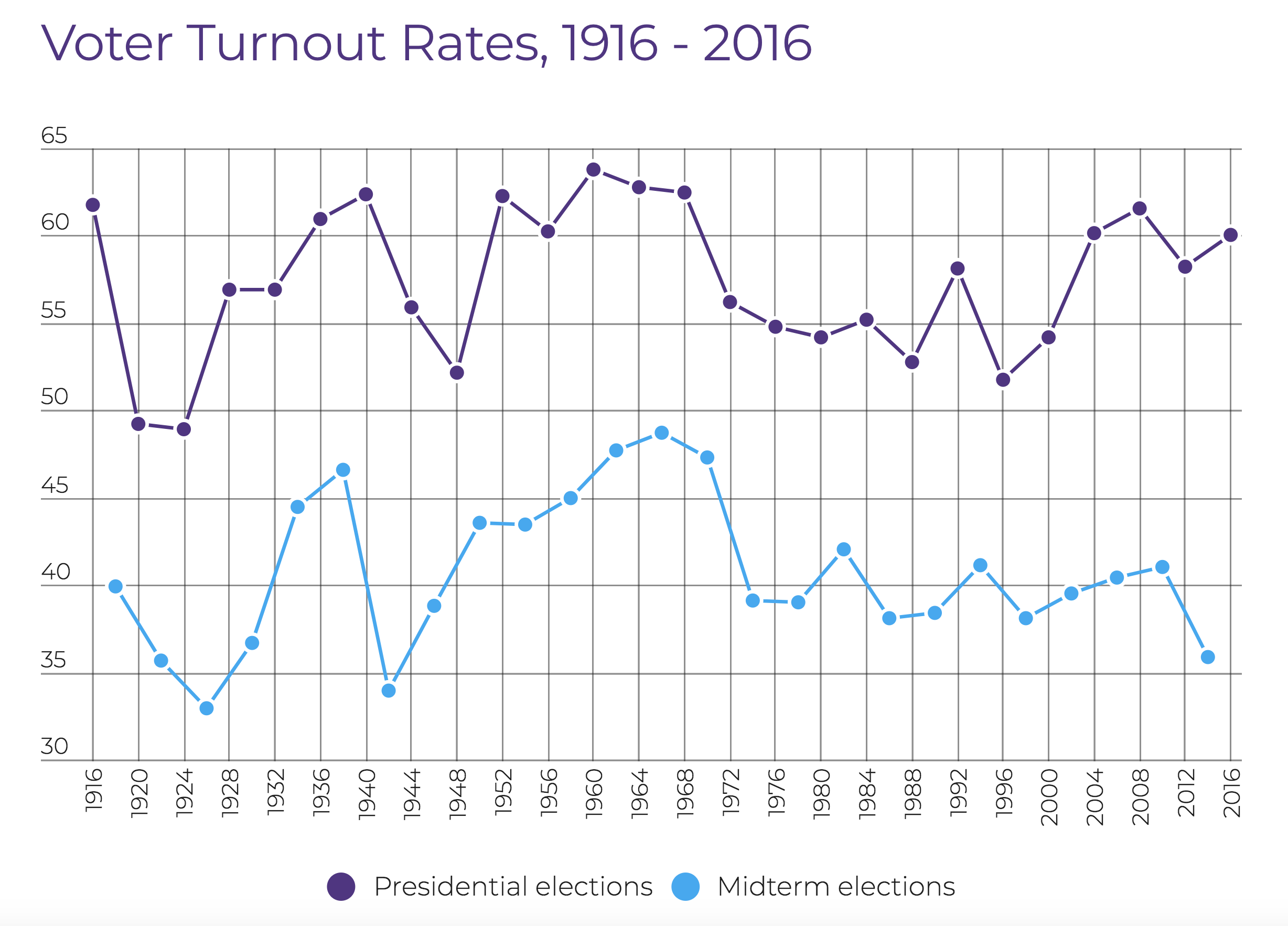Visual data from  FairVote