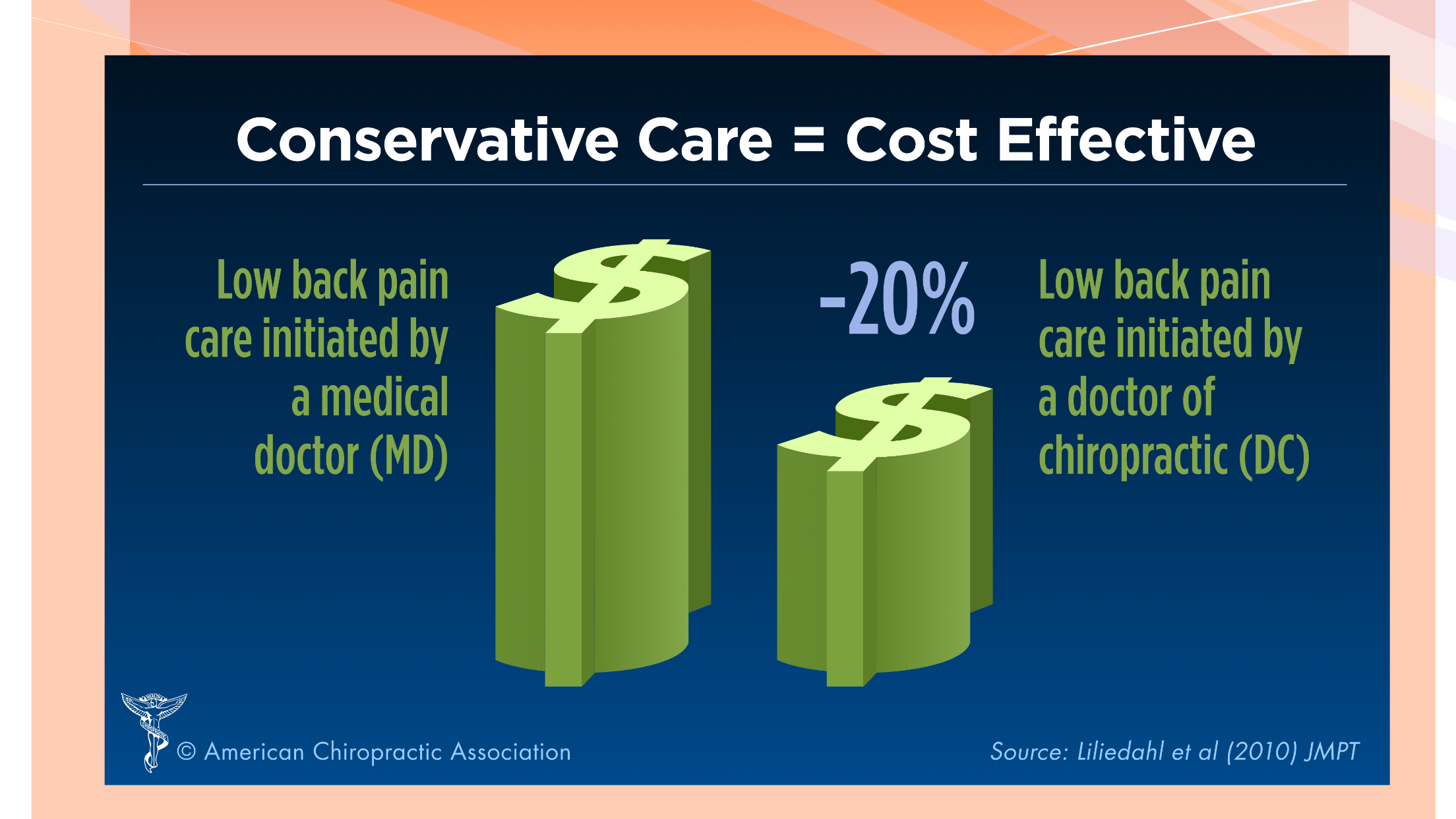Save money & get better by going to a chiropractor when you experience low back pain.