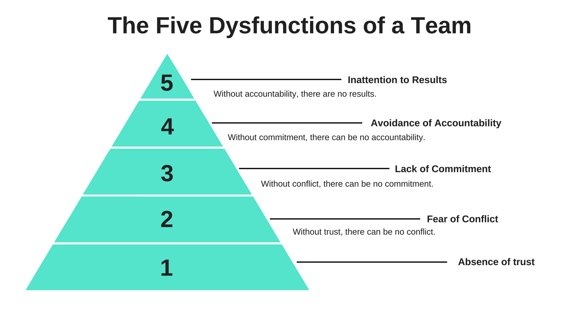 5 dysfunctions pyramid (1).png