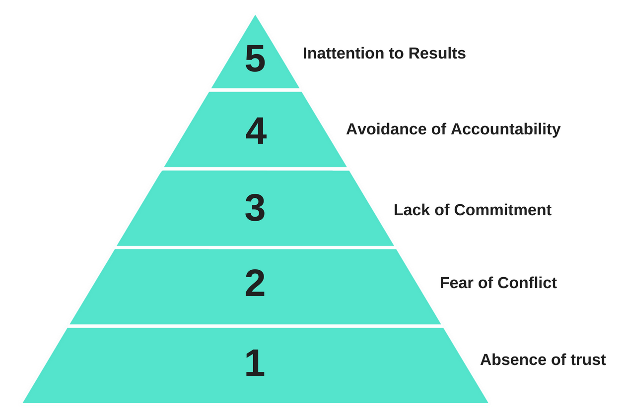 5 dysfunctions pyramid.png