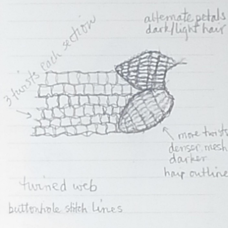 Needlelace Notes
