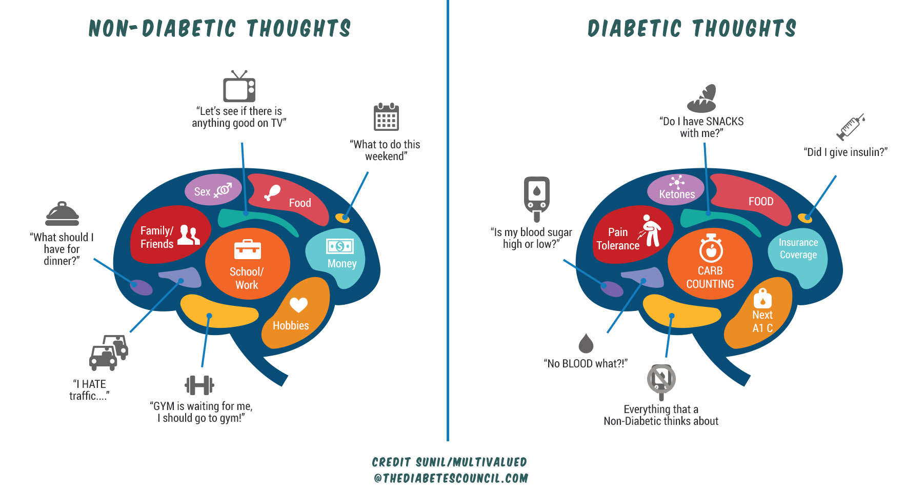 dating-tips-diabetic-person-vs-non-diabetic-person-thoughts-heartalytics-dating-experts-tawkify-matchmaing.jpg