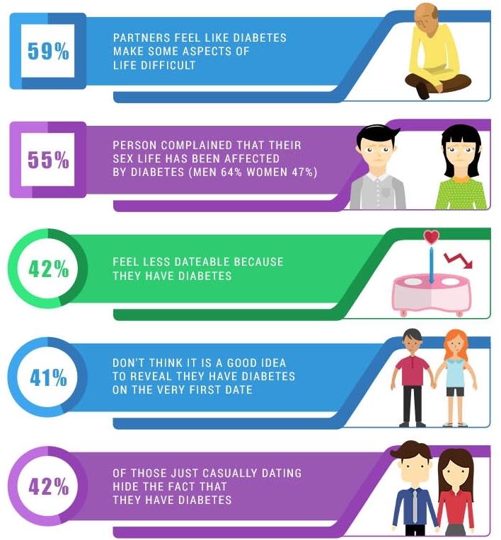Survey by Roche Diabetes Care.