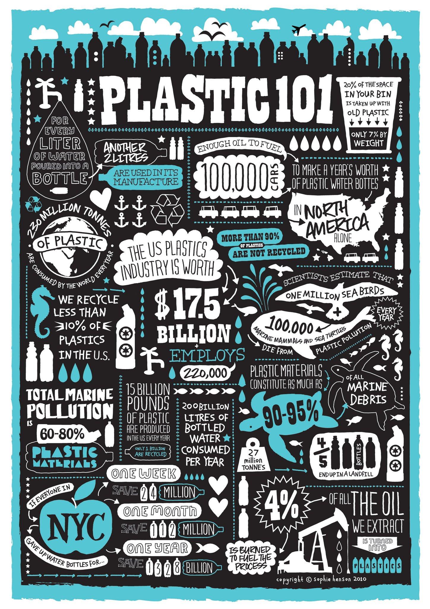 Drink for Good - Plastic 101 - Twende Solar - Renewable Energy Water Bottle