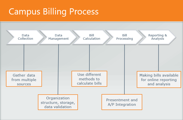 Overview of the campus billing process