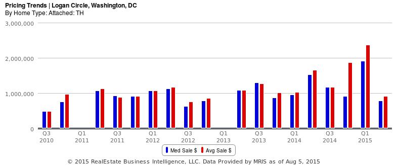 Pricing Trends - Logan Circle - 1BD Med vs Avg Sales.png