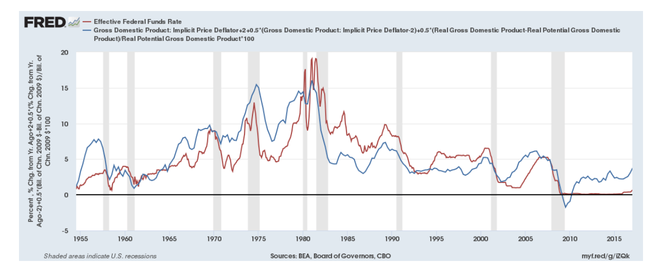 2018Q1_Taylor_interest_rate_model_1955_to_2015.png