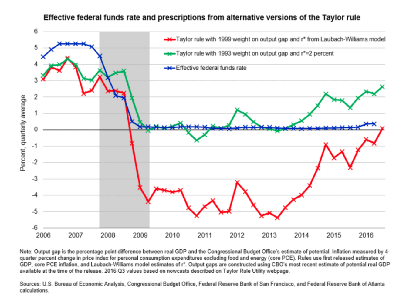 2018Q1_Taylor_interest_rate_model_2006_to_2016.png