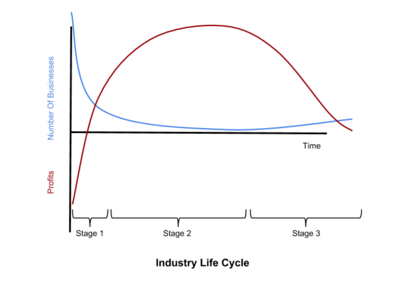 2018Q3_industry_life_cycle_compressed.png