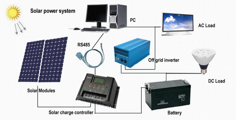 Solar off Grid Power System.jpg
