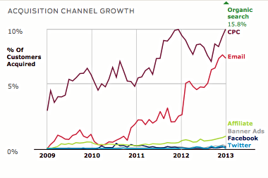 Chart @ Custora, http://blog.custora.com/2013/06/e-commerce-customer-acquisition-snapshot
