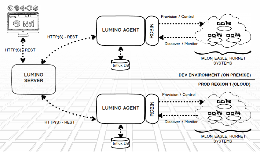 Lumino Architecture - Overview.png