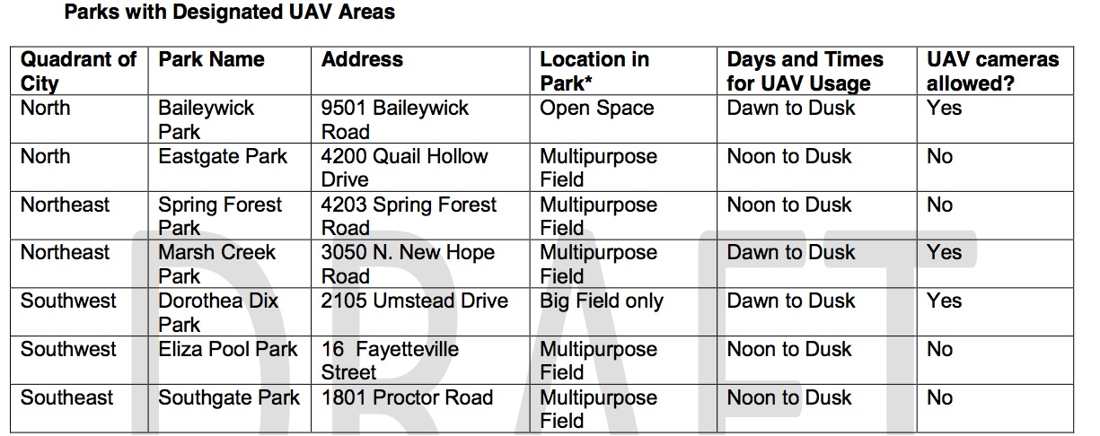 Proposed Raleigh Parks Allowing Drones