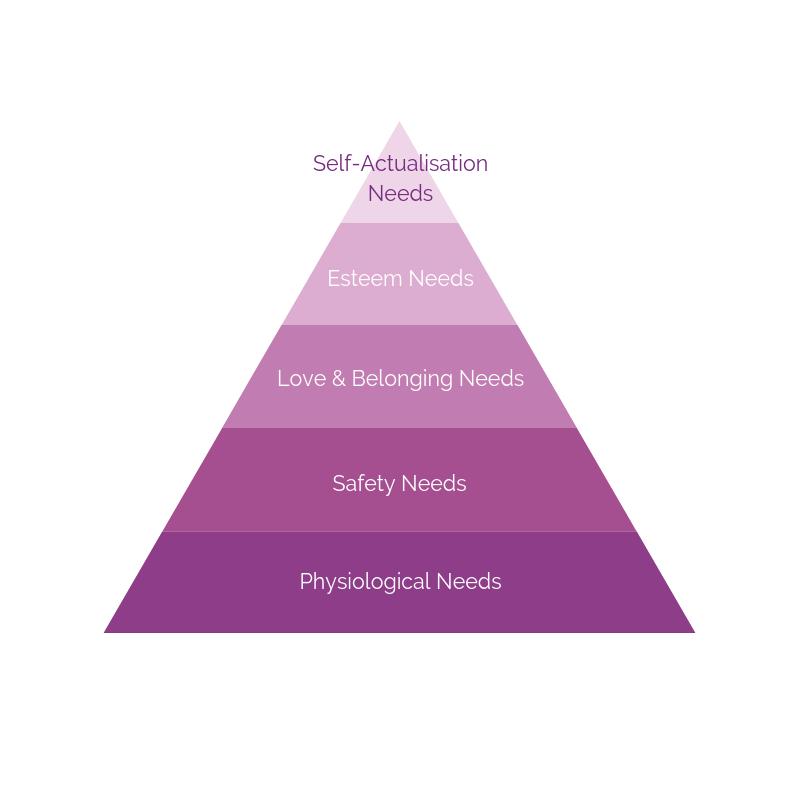 Psychological Needs (1).png
