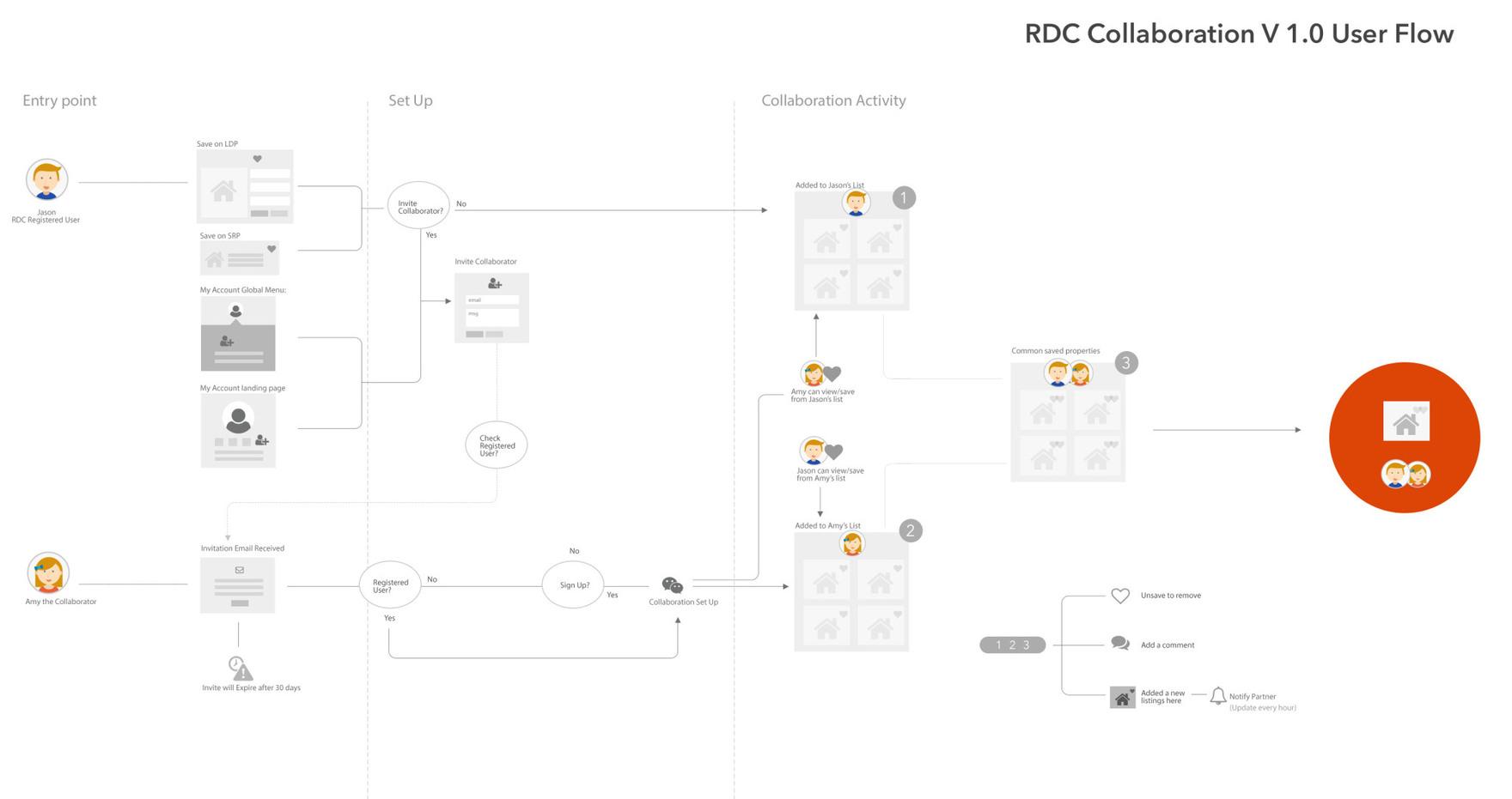 collaborator_user_flow.jpg