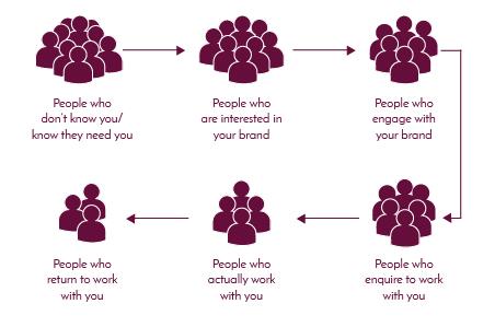 Sales-Funnels-Diagram.jpg