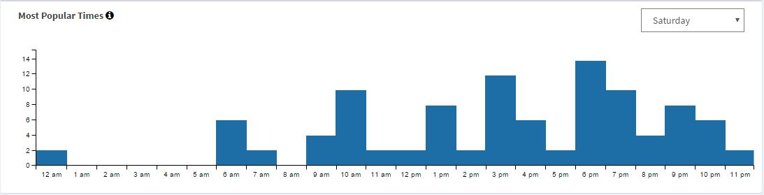 The graph above shows average usage data from a bench located at a bus stop in Harvard Square,Cambridge, MA on a Saturday. You can see there are a few early rising commuters as evidenced by the 6-7AM usage, but primarily this bus stop is getting used much more by younger college students going out and about in the late afternoon and evening.