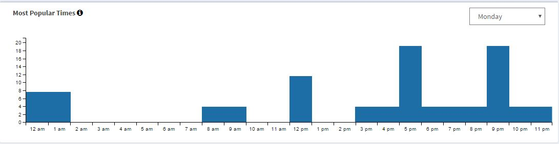 Here's the same bus stop in Harvard Square on an average Monday. You can see the usage pattern is far different. On an average work day the bench is used much more frequently during rush hour on the way home as everyone's phones have drained battery throughout the workday, then again at 9PM as people are heading home from post-work festivities.