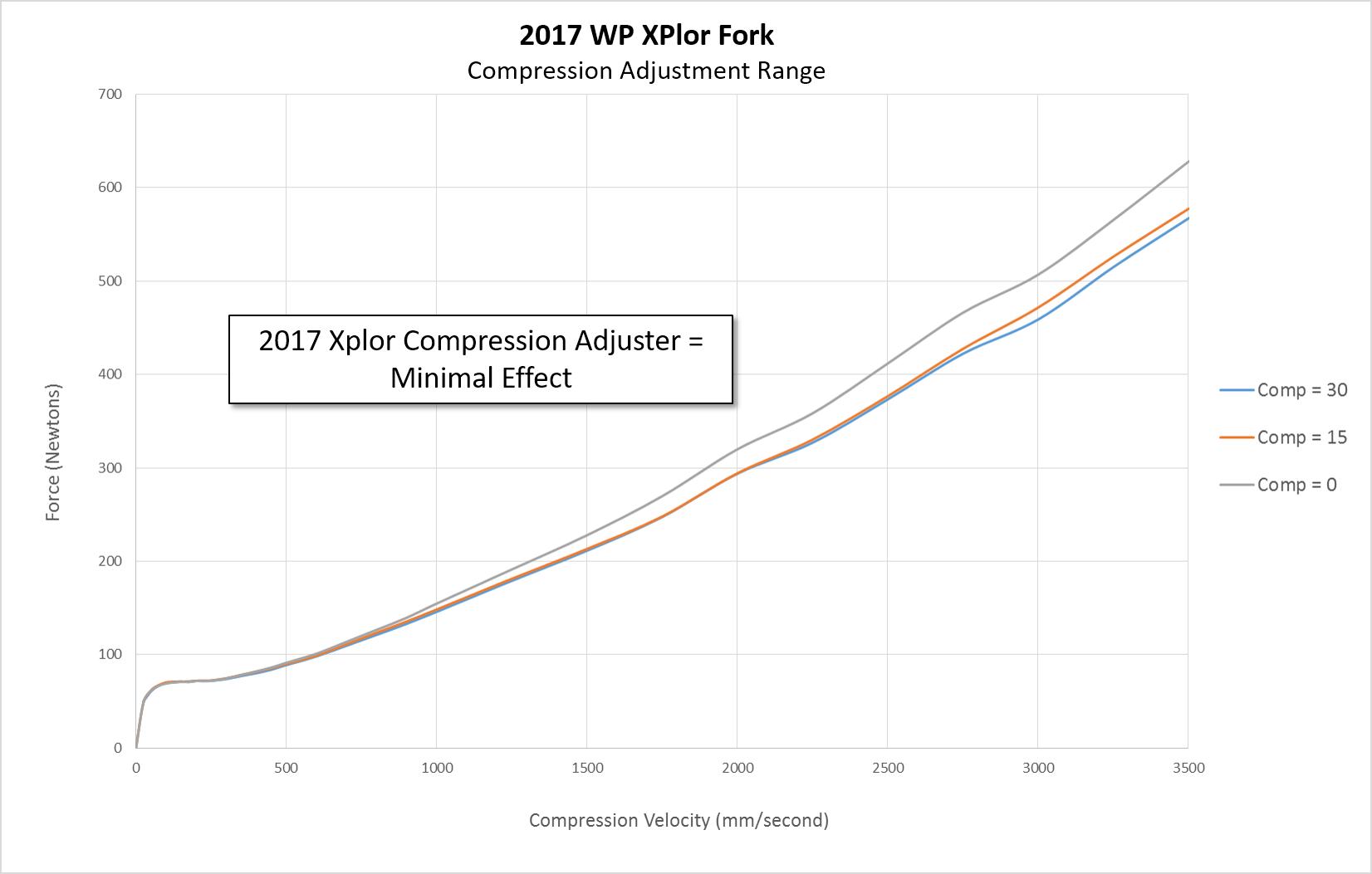 2017 KTM 300 XC-W and XPlor Suspension - Comprehensive