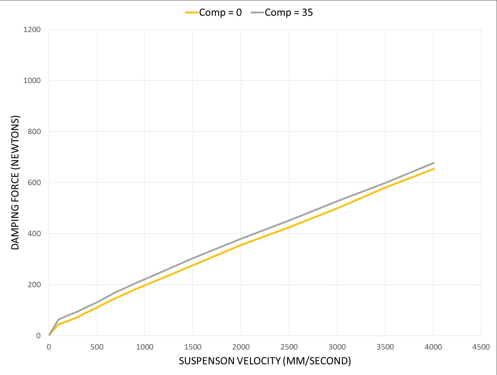 AER 48 stock compression adjustment range