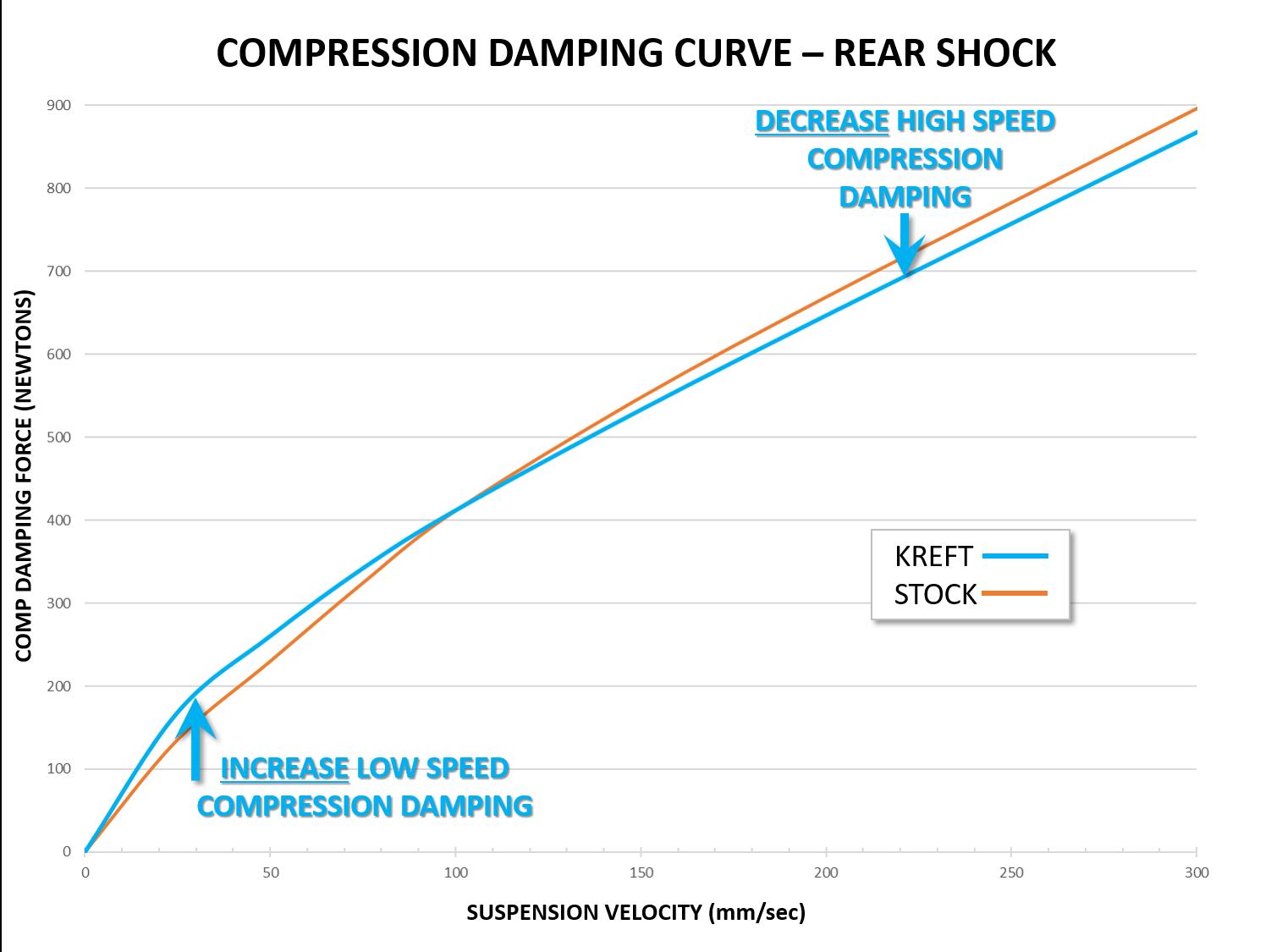 Comp Curve - SHOCK.png