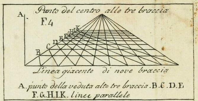 Leon Battista Alberti's  De Pictura