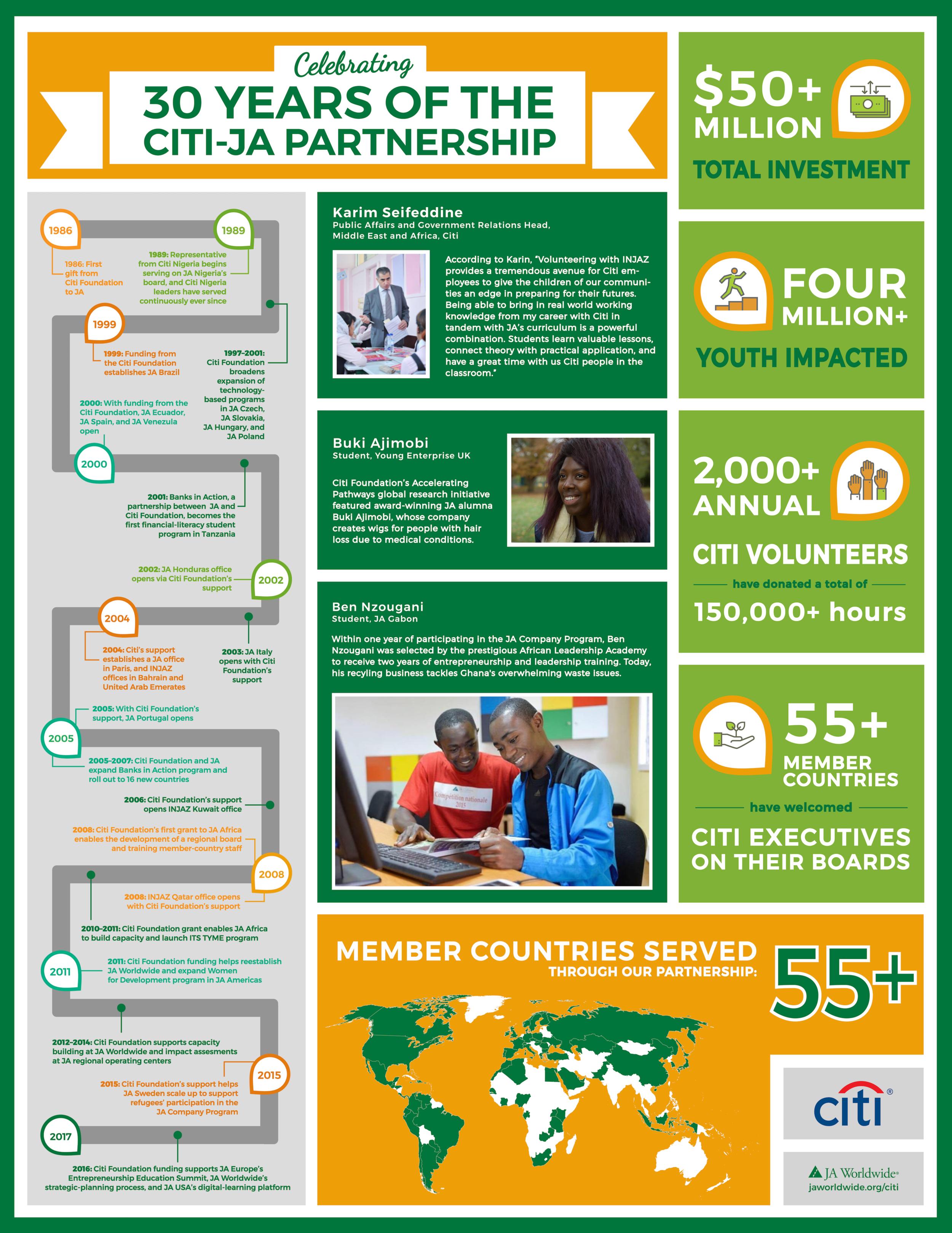 Citi-JA 30 years-infographic.png