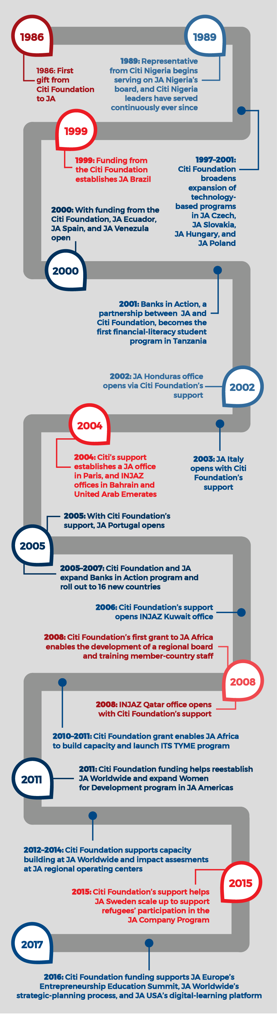 Citi timeline red-blue-01.png