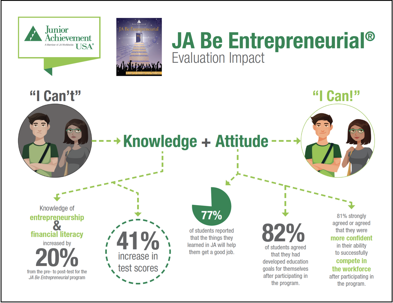 32-JA USA Be Entrepreneurial Program Impact Evaluation-cover.png