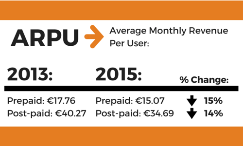average monthly revenue per user down in billpay and prepay plans