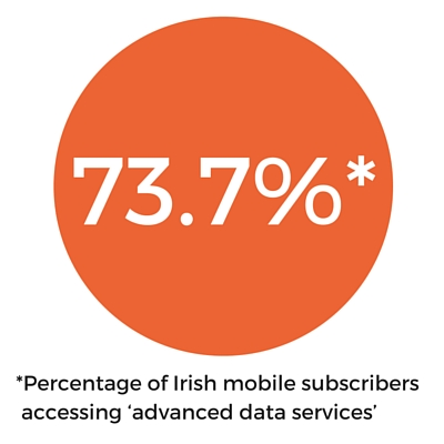 percentage of irish mobile subscribers accessing 'advanced data services'