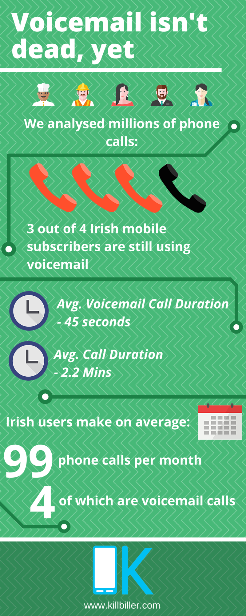 voicemail infographic