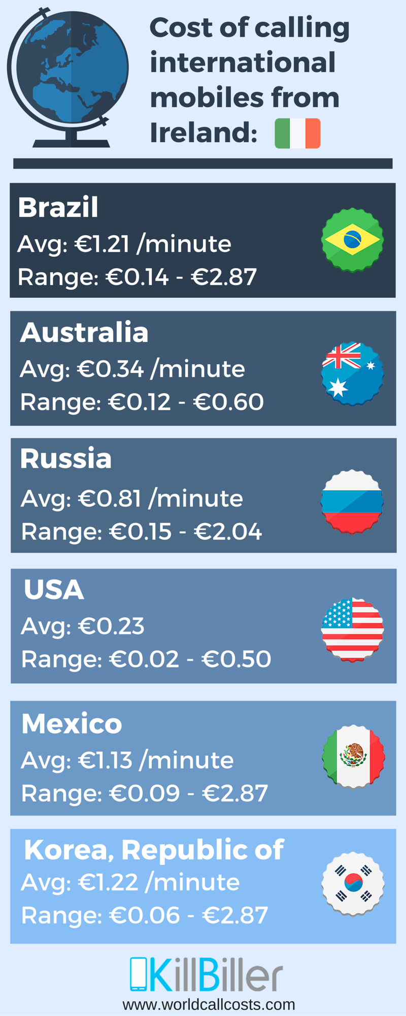 cost of calling mobiles from ireland - worldcallcosts.com