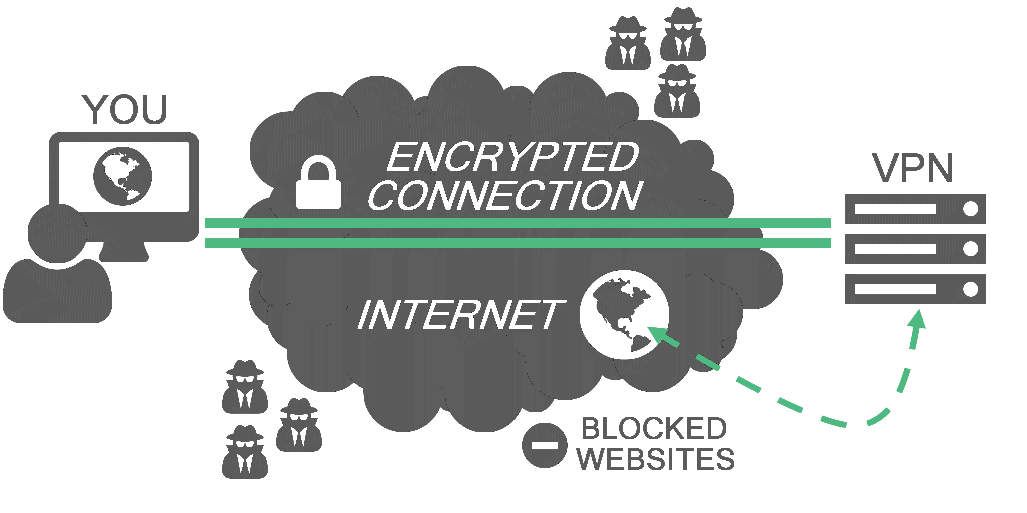 A VPN is an efficient and simple way to browse anonymously, and access websites and games that may not be available by default in your country/area.