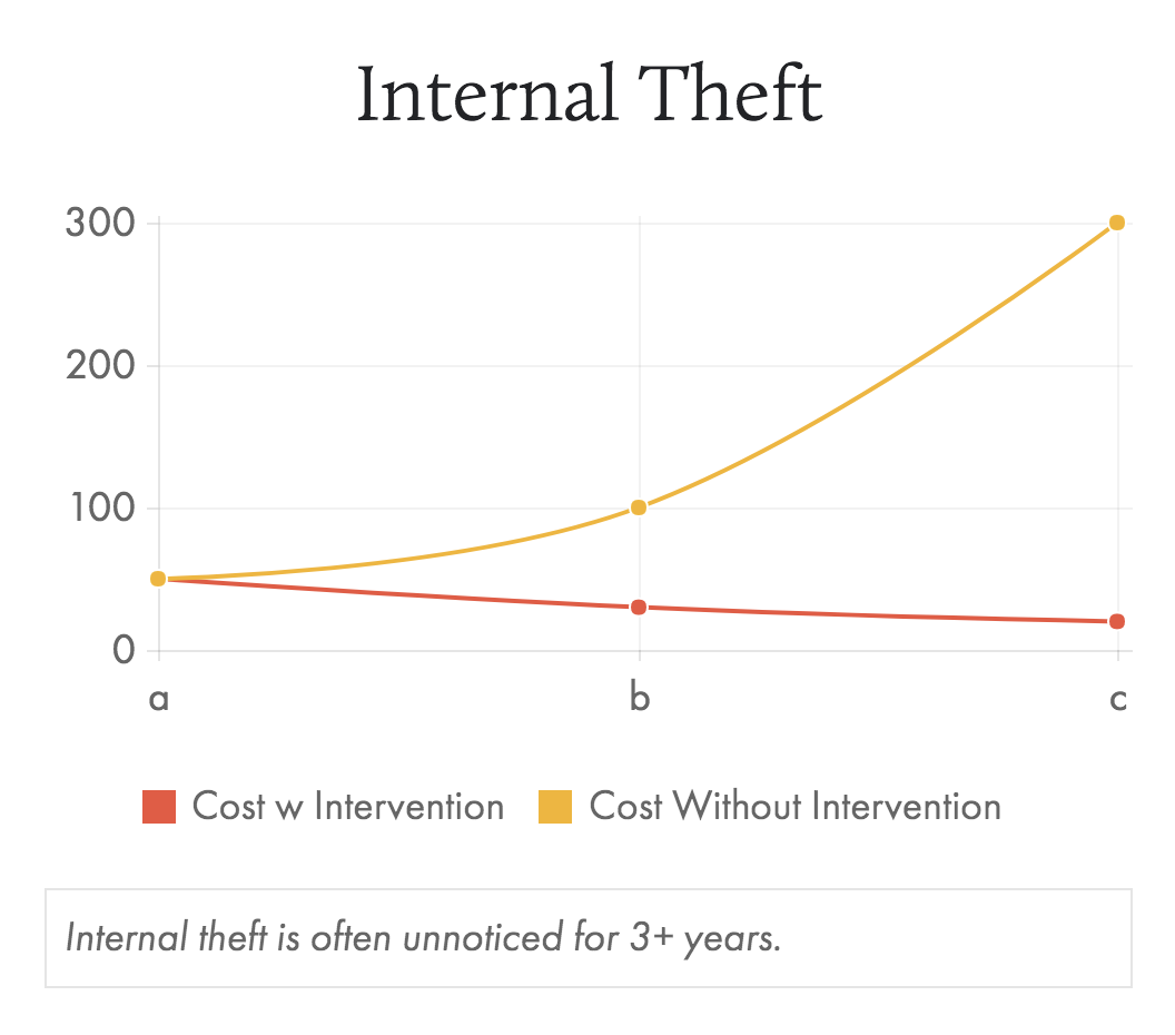 Internal Theft.png