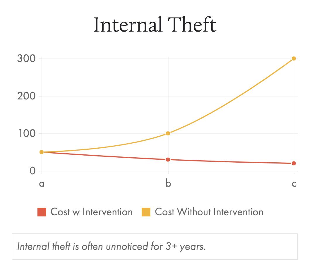 Internal Theft.png