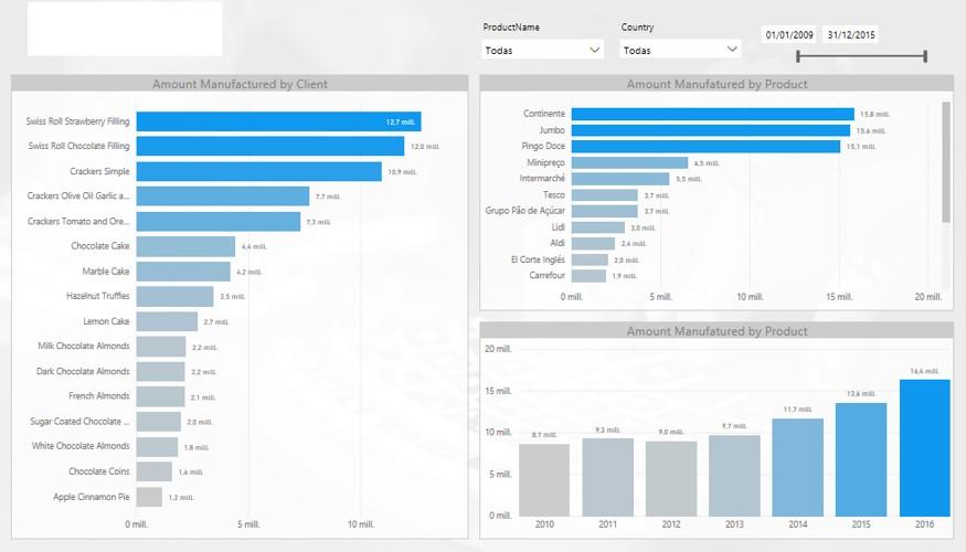 Estadísticas - •Informes y estadísticas de acciones realizadas sobre cada máquina y componente, así como de los costes asociados, nivel de horas de mantenimiento preventivo vs. correctivo, etc.