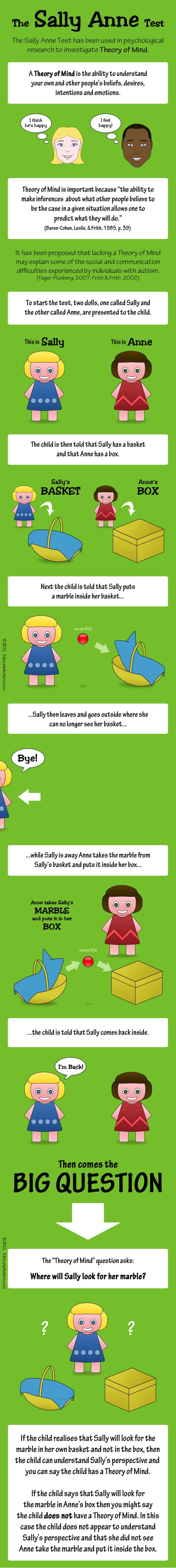 sally-anne-test-educate-autism.jpg