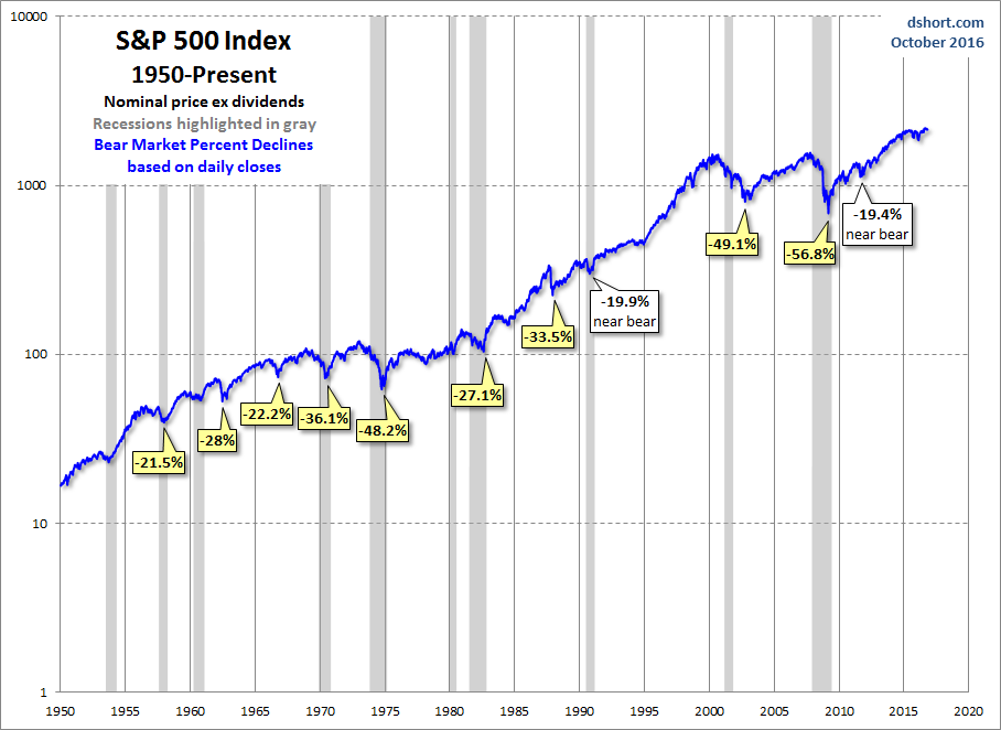S&P 500 performance.png