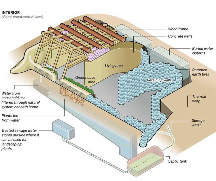 Esquema de usos del agua en una Earthship