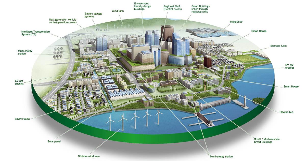 Modelo de Smart City