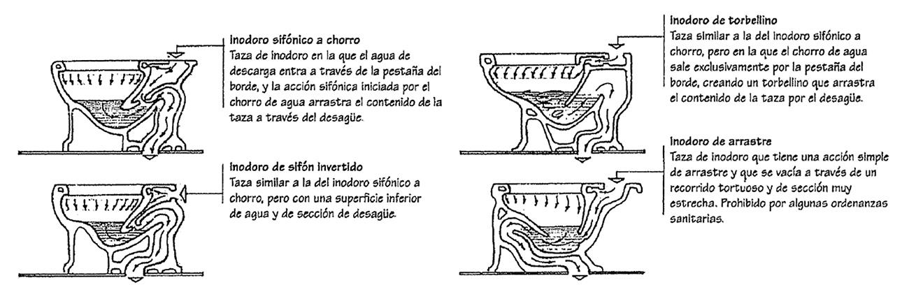 El diccionario visual de la arquitectura engloba todo tipo de términos, desde las cimentaciones hasta las bisagras de una puerta, pasando por los inodoros.