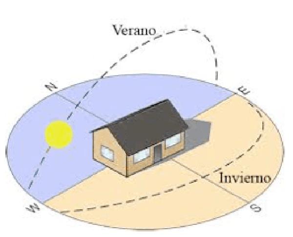 Recorrido del Sol en invierno y en verano en el hemisferio norte.