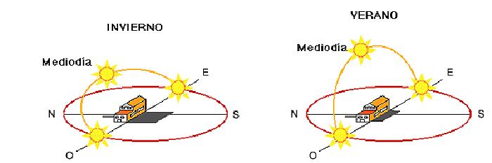 Recorrido del Sol en invierno y en verano en el hemisferio sur.