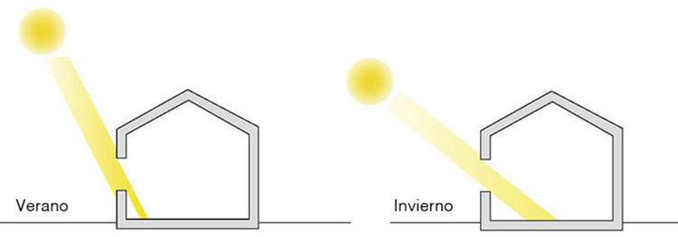 El ángulo de incidencia de la radiación solar es distinto en verano y en invierno.
