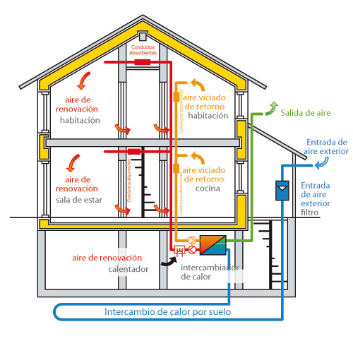 Esquema de funcionamiento de un sistema de ventilación mecánica con recuperación de calor. En el esquema aparece combinado con una red de intercambio geotérmico, lo que elevaría aún más su eficiencia energética