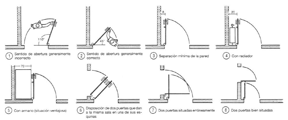 """Colocación y apertura de puertas.""""Arte de proyectar arquitectura"""" de Neufert"""