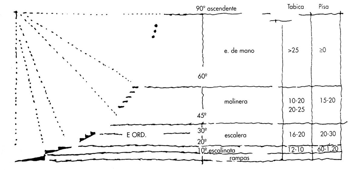 Dimensionar escaleras_Inclinaciones.jpg